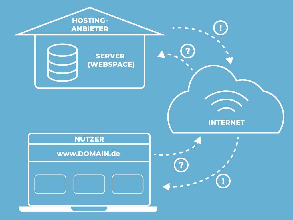 Webspace Domain und Hosting im Zusammenspiel JK Marketing
