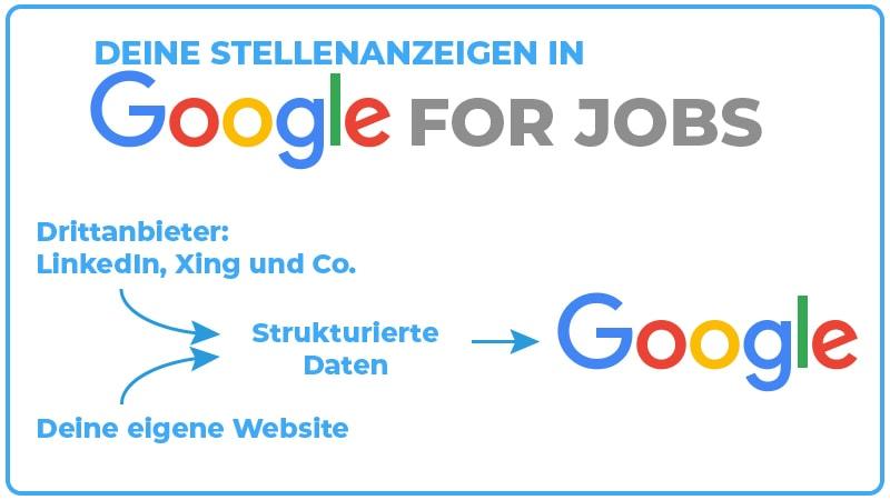 Google for Jobs Infografik JK Marketing